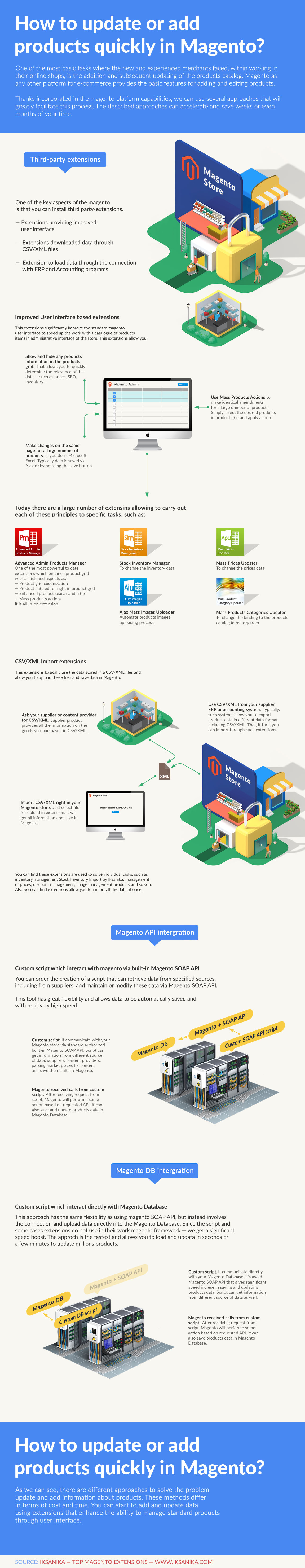 How to update products in magento quickly. Infographic.